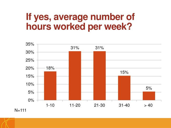 If yes, average number of hours worked per week