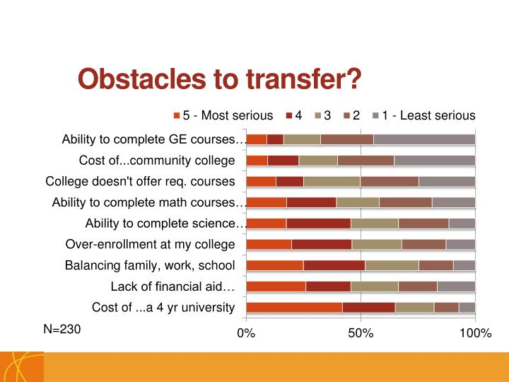 Obstacles to transfer?