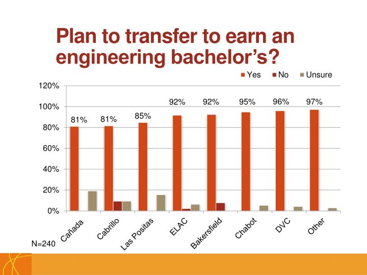 Plan to transfer to earn an engineering bachelor's