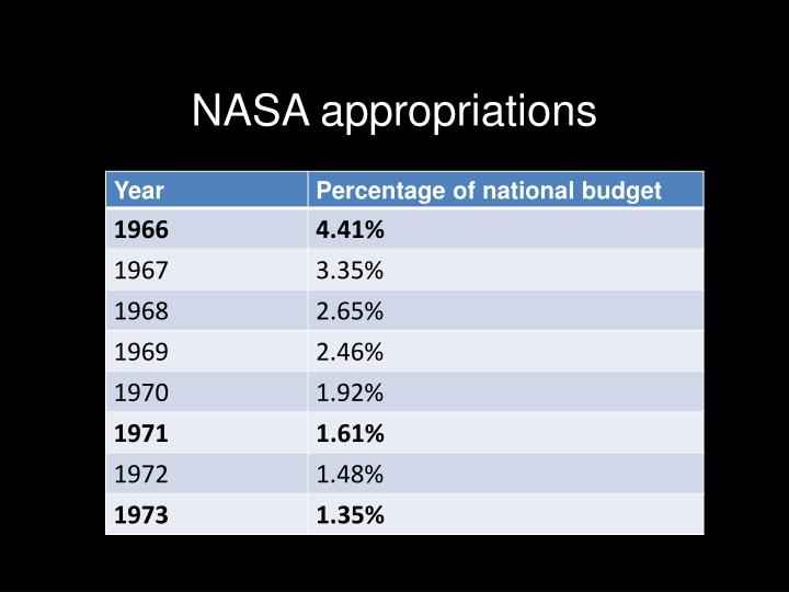NASA appropriations