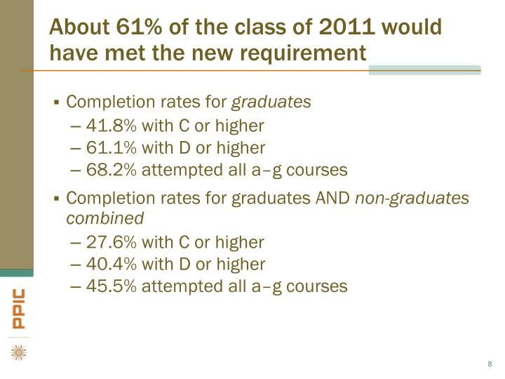 About 61% of the class of 2011 would have met the new requirement