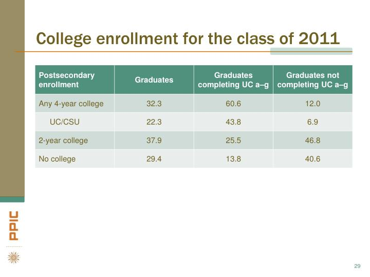 College enrollment for the class of 2011