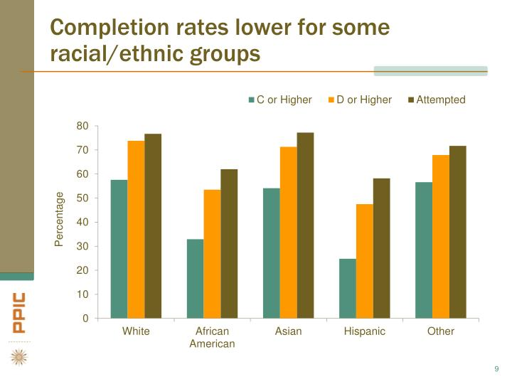 Completion rates lower for some racial/ethnic groups