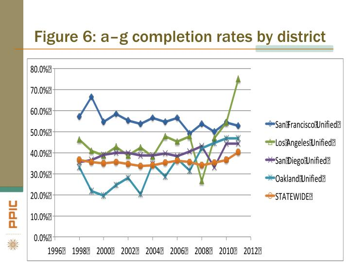 Figure 6: a–g completion rates by district
