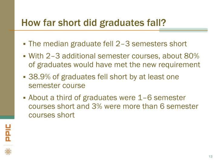 How far short did graduates fall