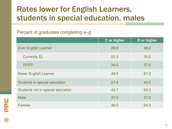 Rates lower for English Learners, students in special education, males