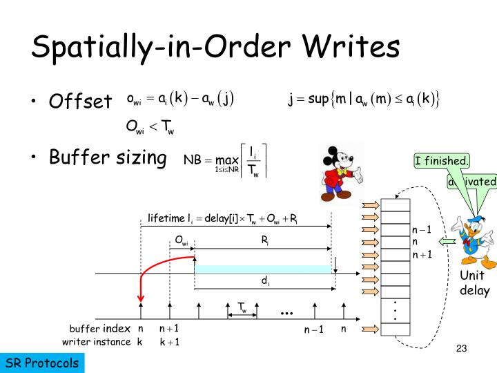 Spatially-in-Order Writes