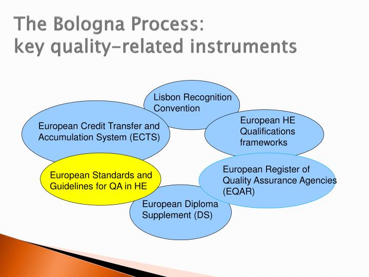 The bologna process key quality related instruments