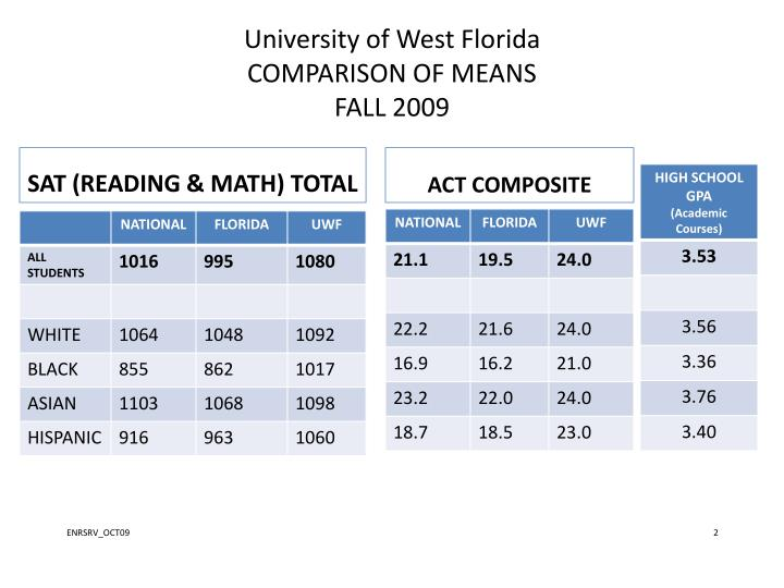 University of west florida comparison of means fall 2009