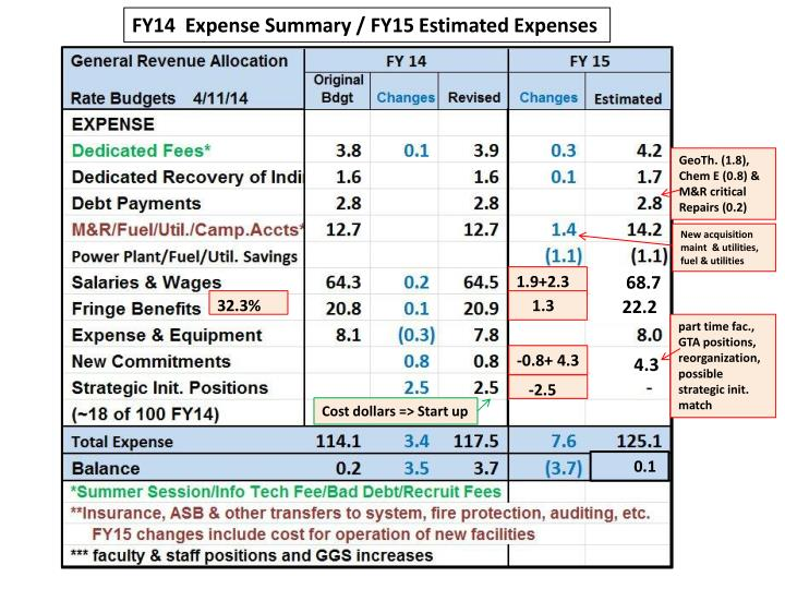 FY14  Expense Summary / FY15 Estimated Expenses