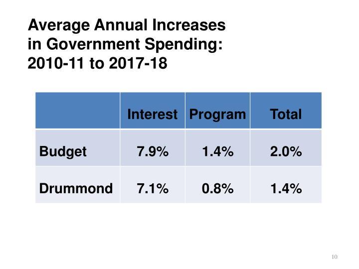 Average Annual Increases