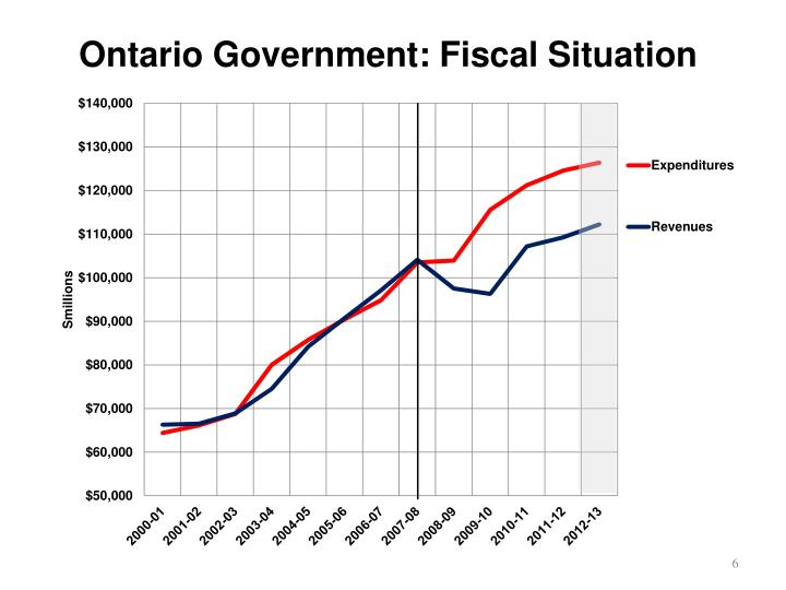 Ontario Government: Fiscal Situation