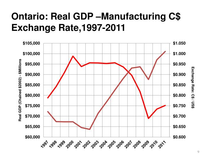 Ontario: Real GDP –Manufacturing C$ Exchange Rate,1997-2011