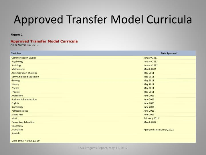 Approved Transfer Model Curricula