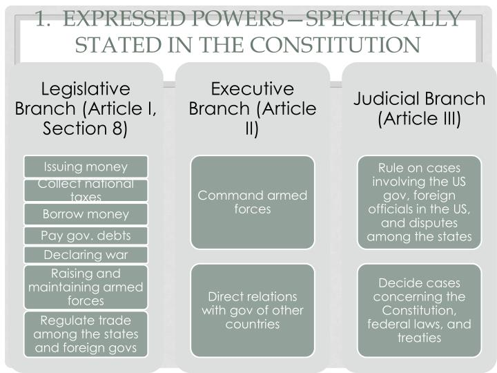 1.  Expressed Powers—specifically stated in the Constitution