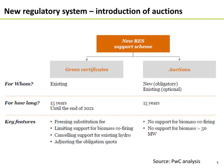 New regulatory system – introduction of auctions