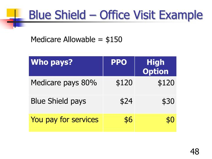 Blue Shield – Office Visit Example