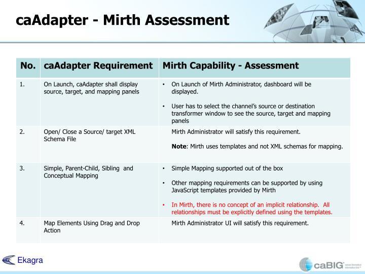 caAdapter - Mirth Assessment