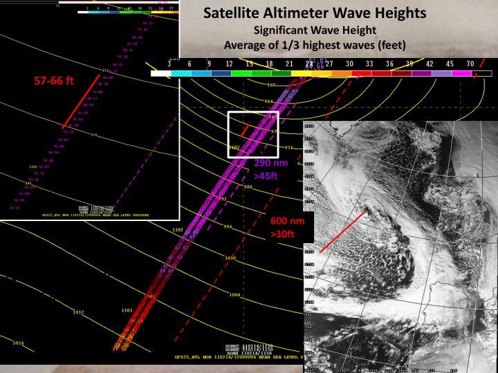 Satellite Altimeter Wave Heights