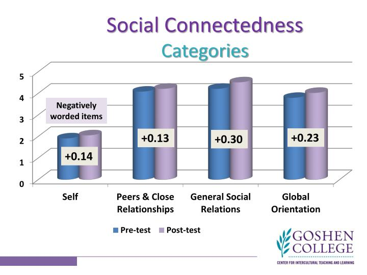 Social Connectedness
