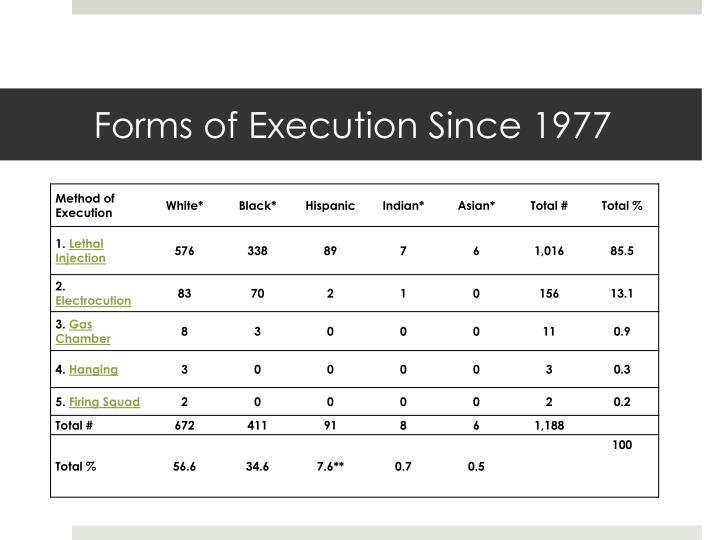 Forms of Execution Since 1977