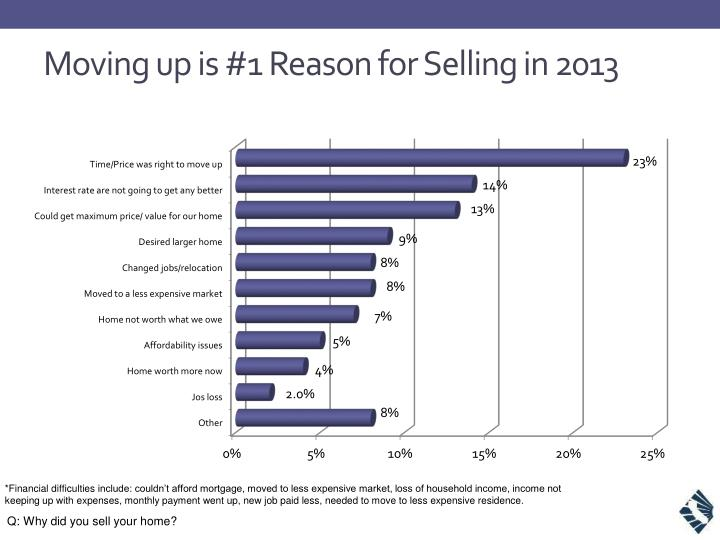 Moving up is 1 reason for selling in 2013