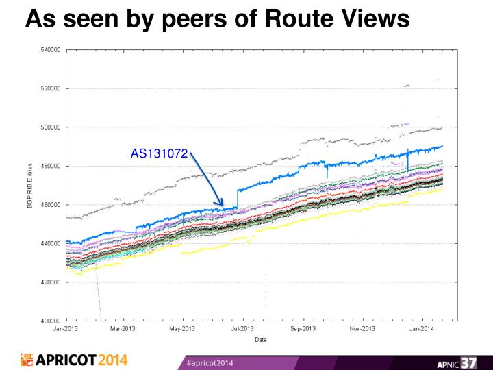 As seen by peers of Route Views