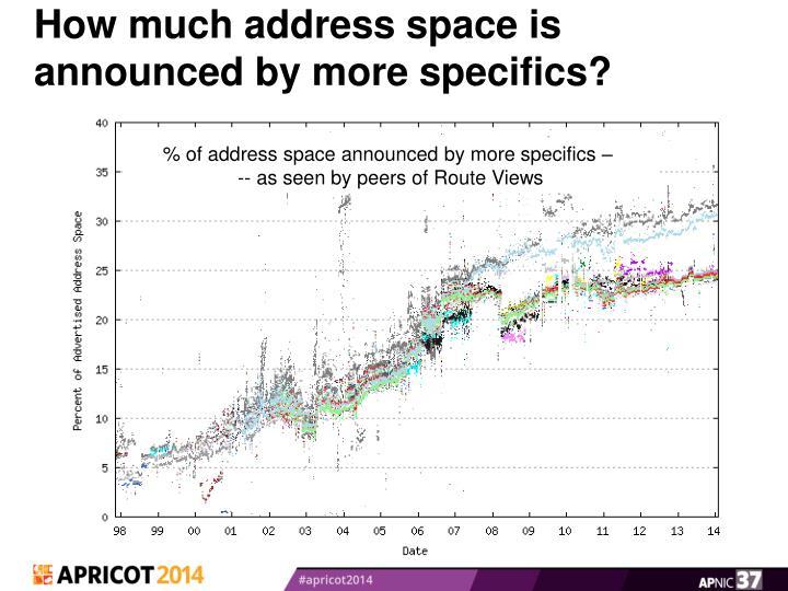 How much address