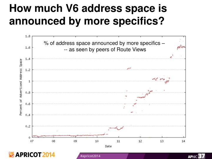 How much V6 address