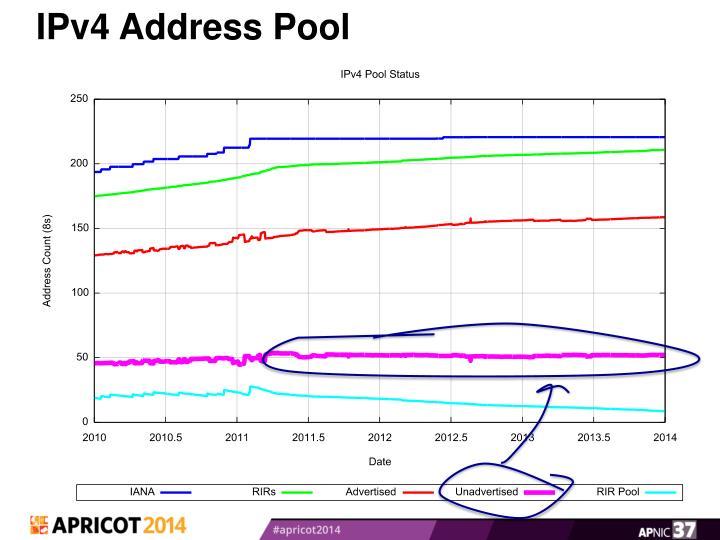 IPv4 Address Pool