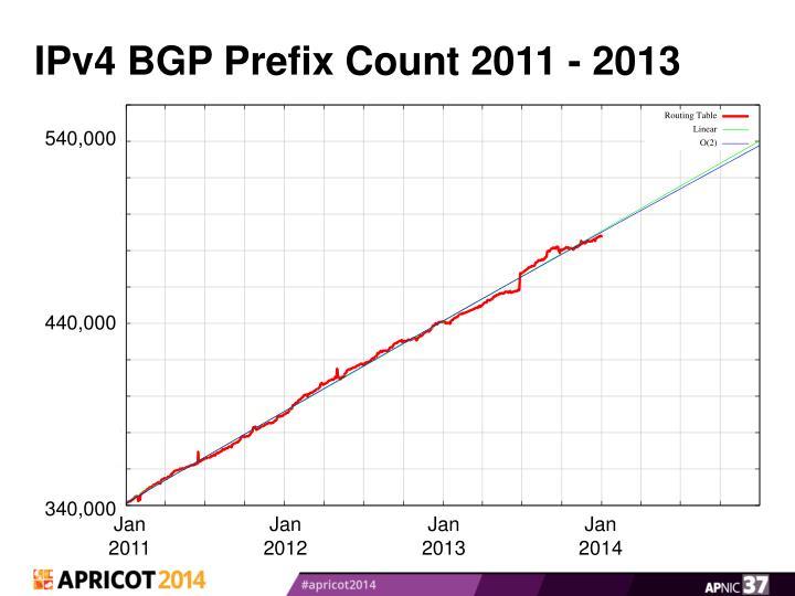 IPv4 BGP Prefix Count 2011 - 2013