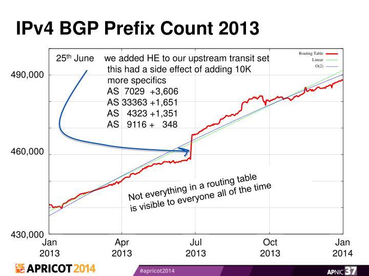 IPv4 BGP Prefix Count 2013