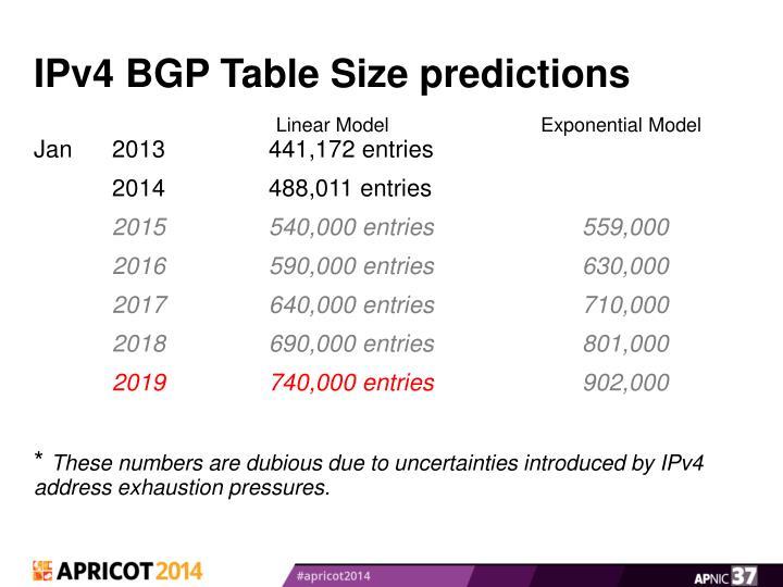 IPv4 BGP Table Size predictions
