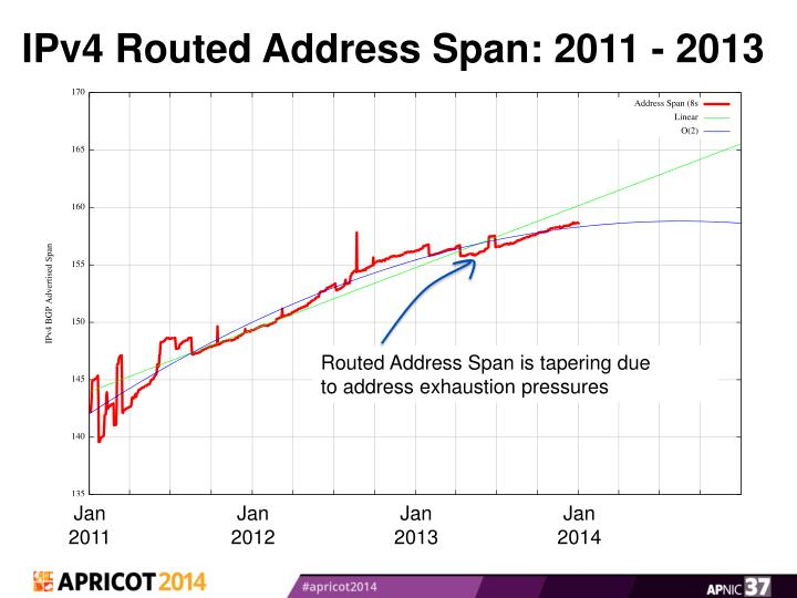 IPv4 Routed Address Span: 2011 - 2013