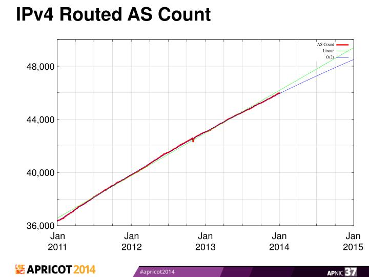 IPv4 Routed AS Count