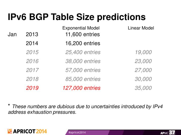 IPv6 BGP Table Size predictions