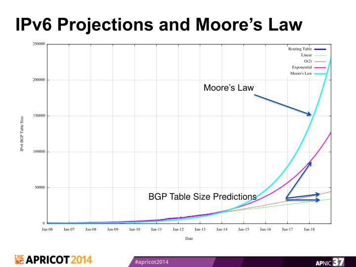 IPv6 Projections and Moore's Law