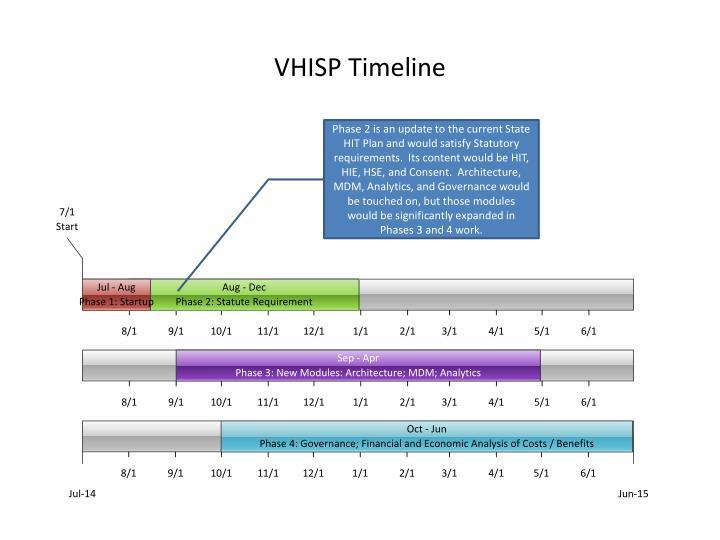 Vhisp timeline