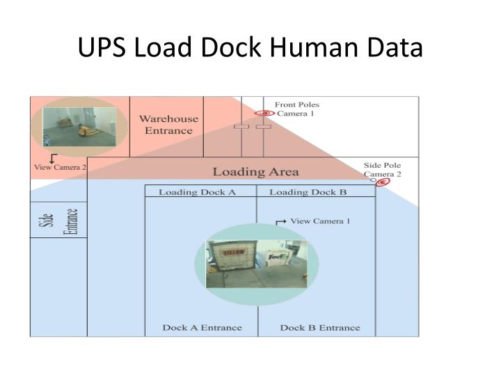 UPS Load Dock Human Data