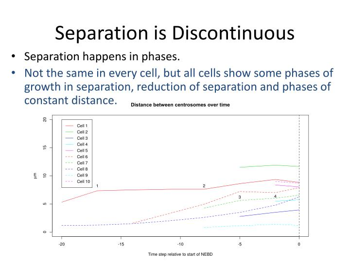 Separation is Discontinuous
