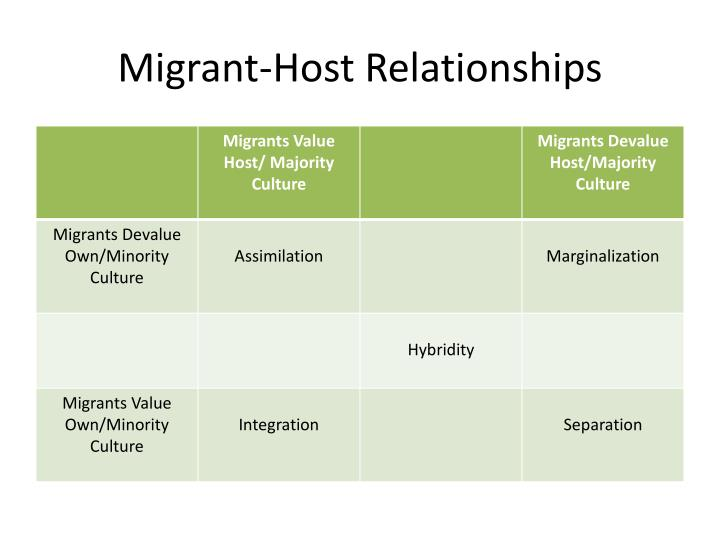 Migrant host relationships2