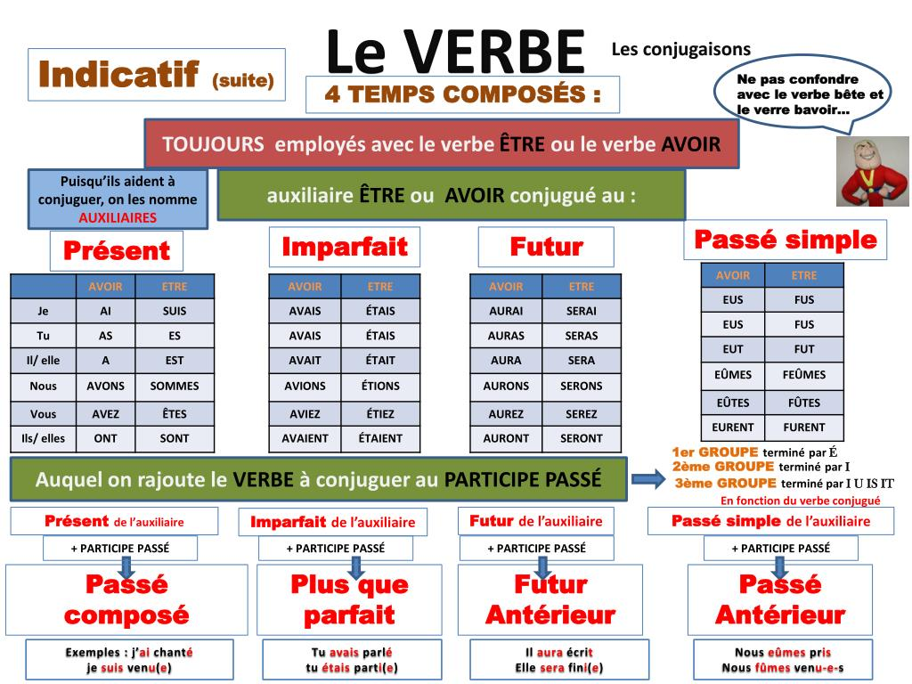 Ppt Le Verbe Powerpoint Presentation Free Download Id 2641554