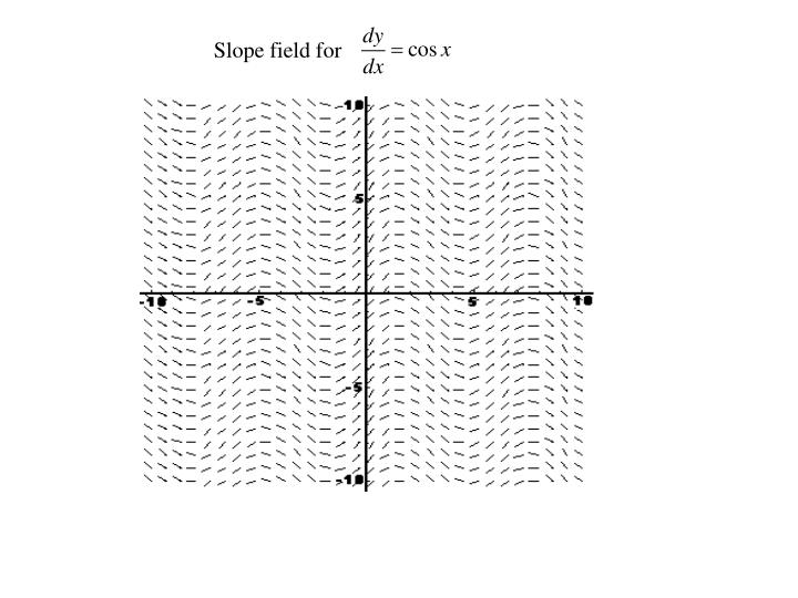 Slope field for