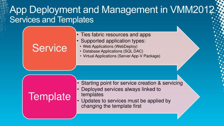 App Deployment and Management in VMM2012