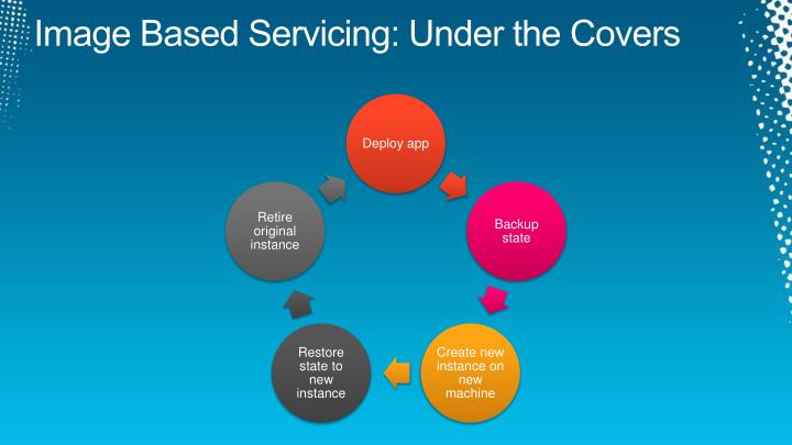 Image Based Servicing: Under the Covers