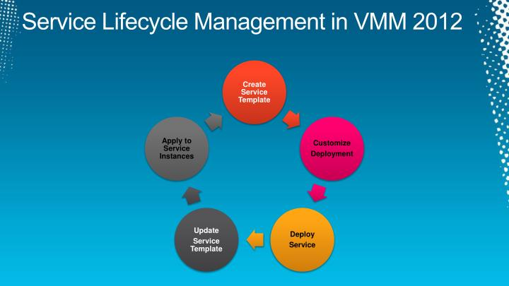 Service Lifecycle Management in VMM 2012