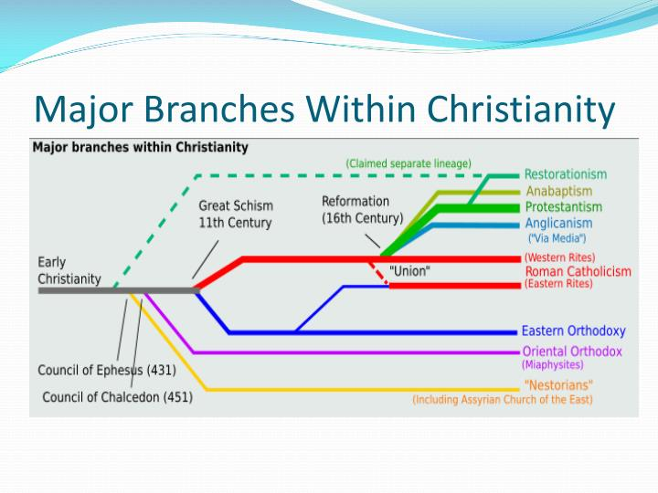 Major Branches Within Christianity
