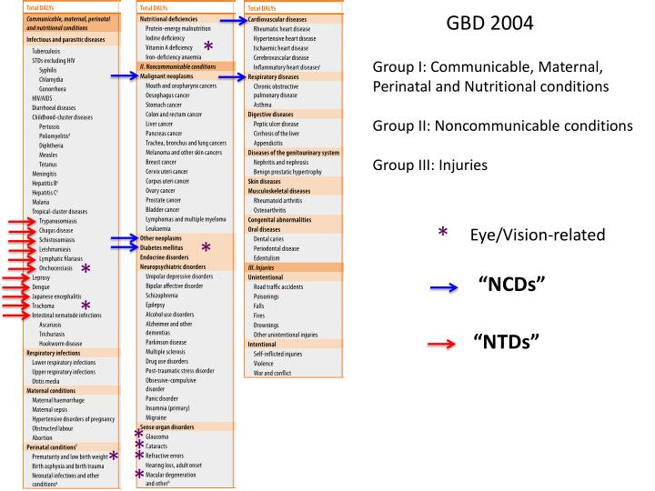 GBD 2004