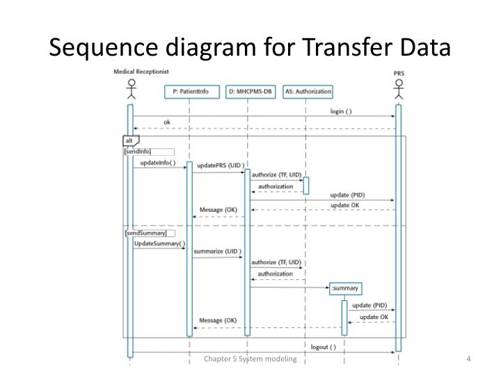 Sequence diagram for Transfer Data