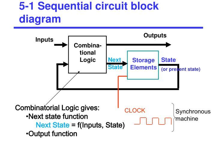 5 1 sequential circuit block diagram